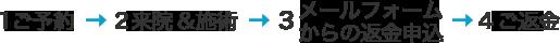 1.ご予約→2.来院&施術→3.メールフォームからの返金申し込み→4.ご返金